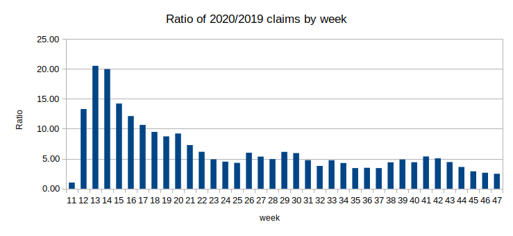 Initial claims filed in Wisconsin, Week 11-47